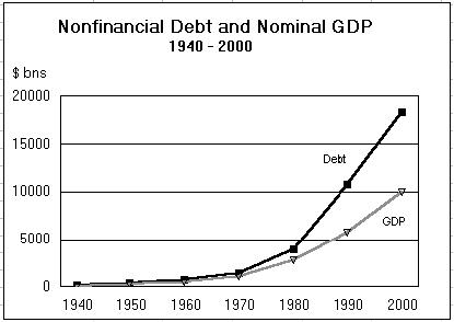 Nonfinancial Debt and Nominal GDP